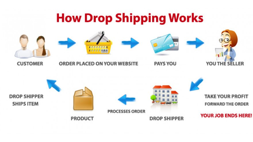 Dropshipping - How it works